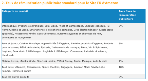 Tableau de commission Amazon France Affiliation